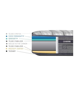 Matratze Carbono / 80 x 190 cm - Dicke: 24 cm
